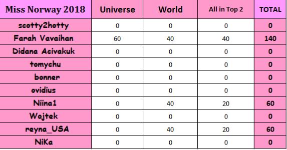 Round 29th : Miss Norway 2018 0Uek8m