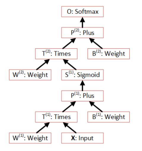 theano machine learning