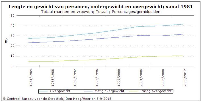 obesitas cijfers nederland