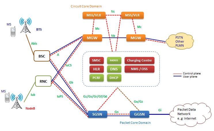 2G/3G Architecture
