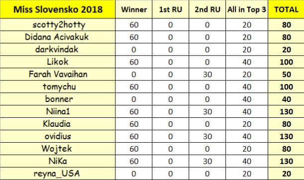 Round 12th : Miss Slovensko 2018 FXO8bV