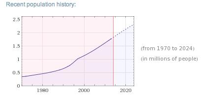 Población de Gaza desde 1970