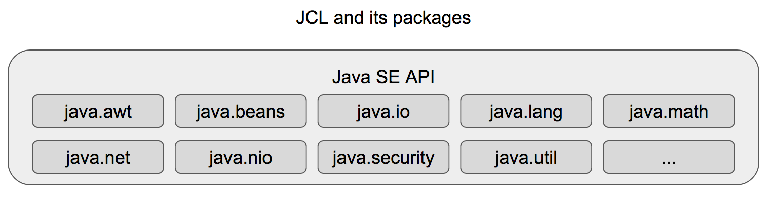Java SE API and some of its packages