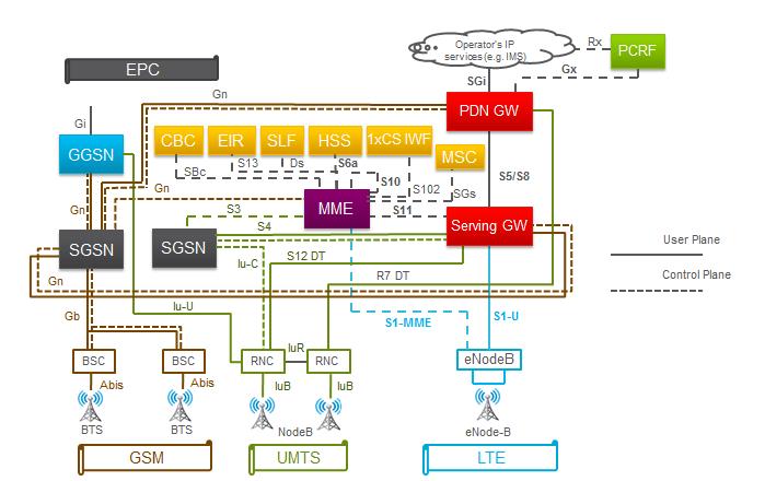 LTE Architecture