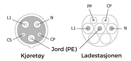 Ladestasjon til elbil med Type2 kontakt   Salto