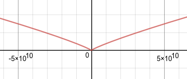 Curve sketching: Desmos shows an oblique, absolute value