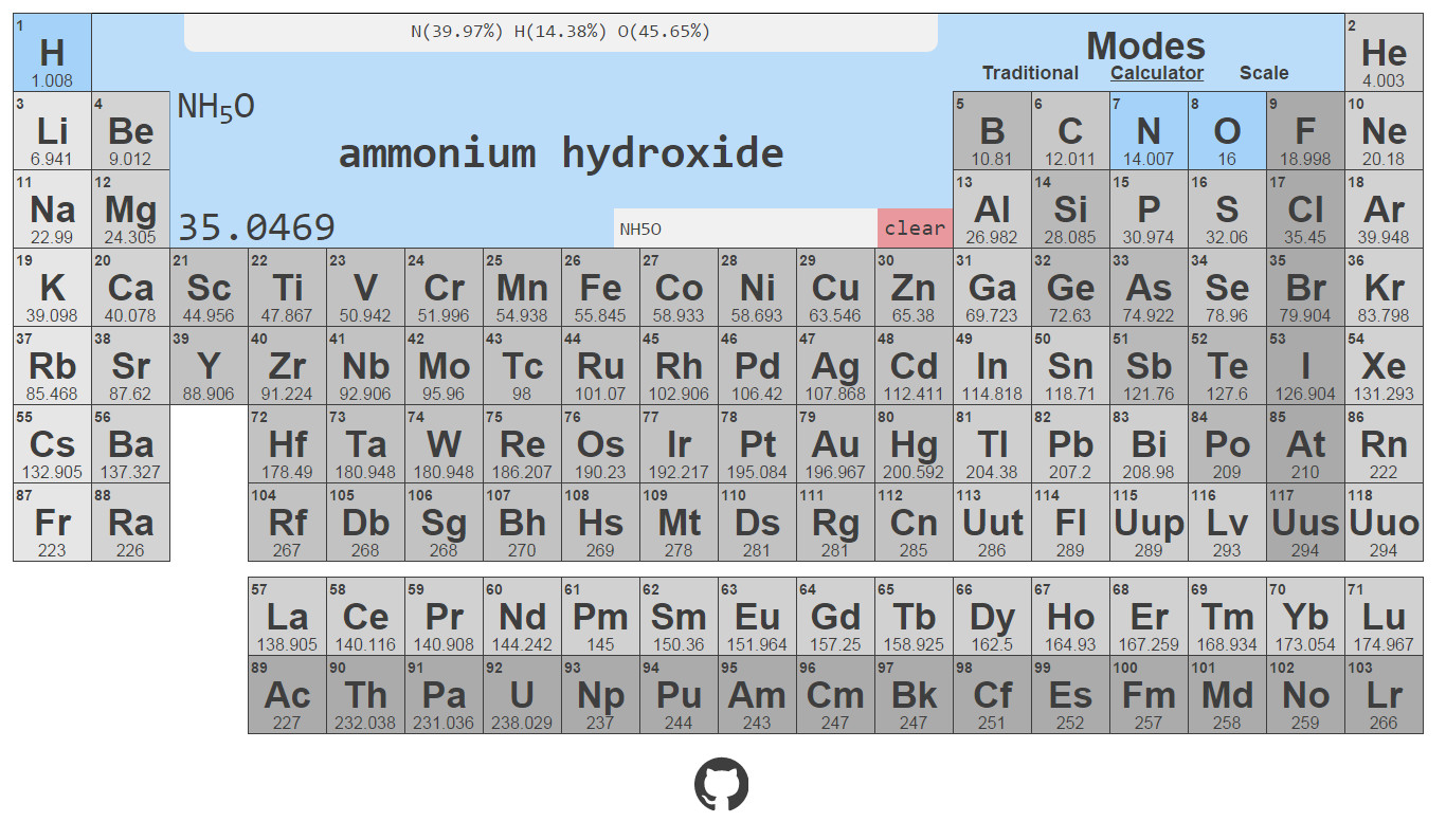 Ammonium hydroxide periodic table periodic diagrams science for your chemists interactive periodic table gamestrikefo Image collections