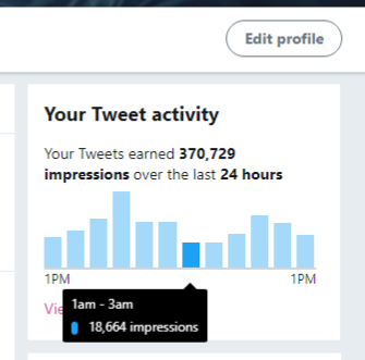Anyone else noticing twitter impressions going to zero or just a