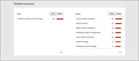 Top 6 SEO-effective Content Marketing Tools 2