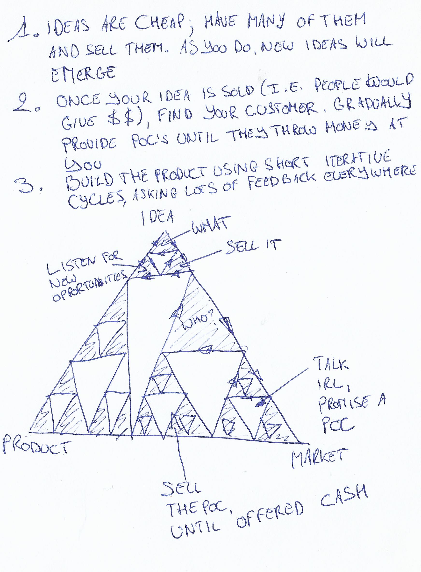 build-measure-learn