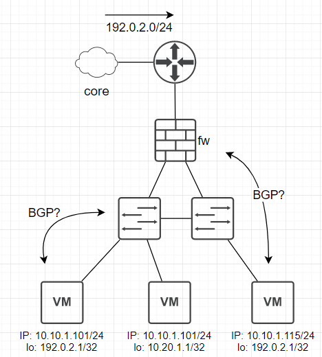 BGP on server loopbacks and micro-segmentation : networking
