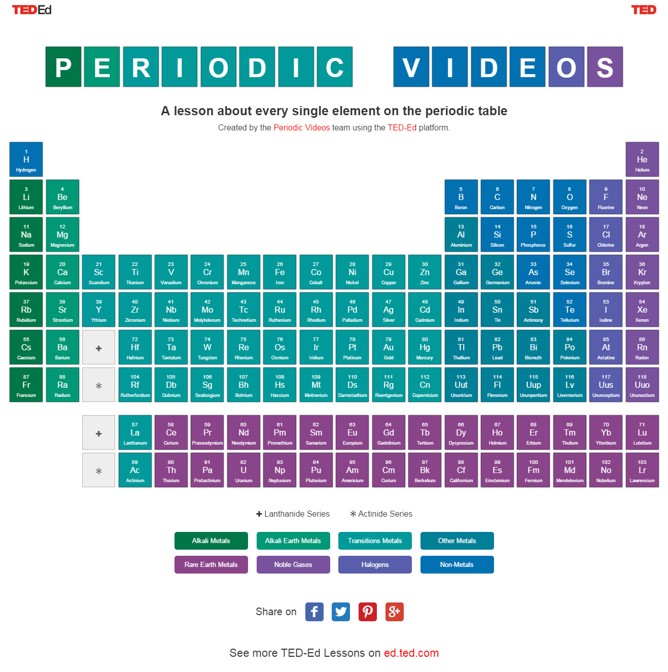 For your chemists interactive periodic table link ted ed and periodic videos gamestrikefo Images