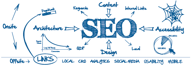 SEO Techniques & Factors