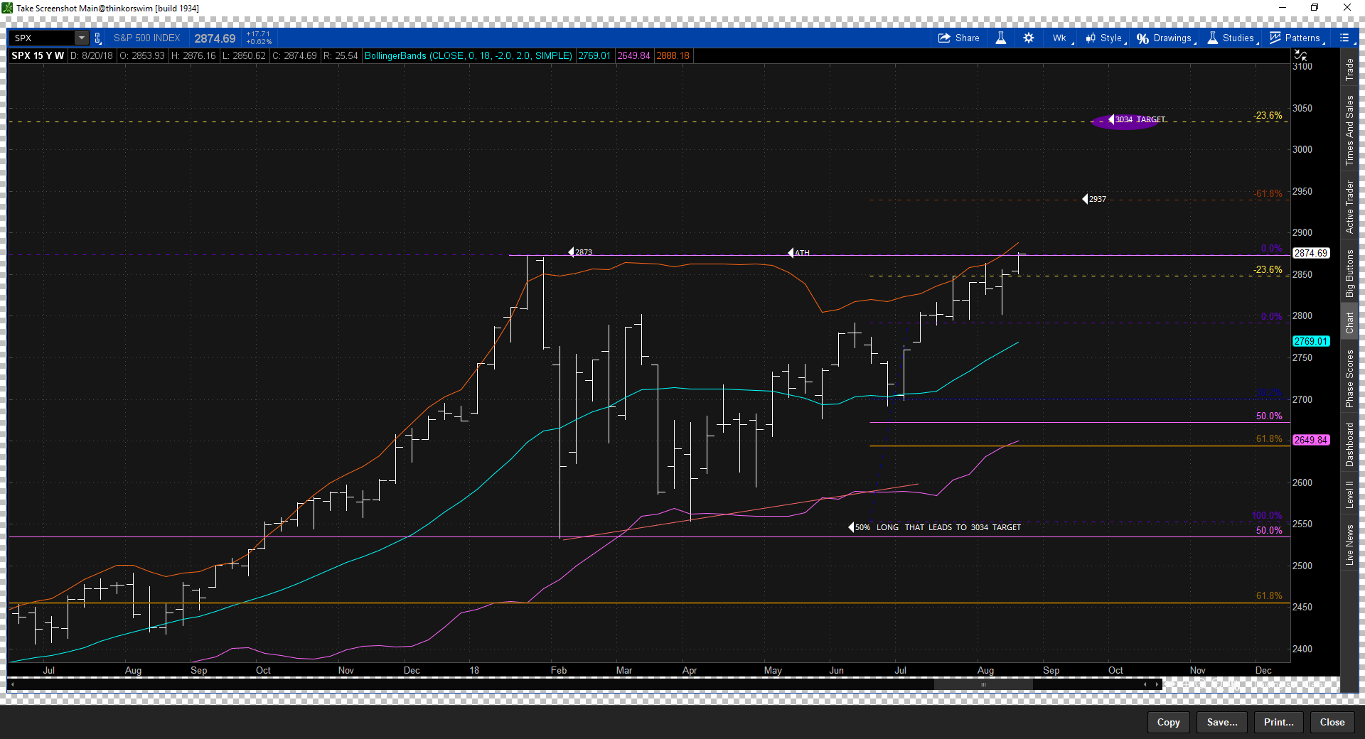 Weekend update the ELLIOTT WAVE lives.
