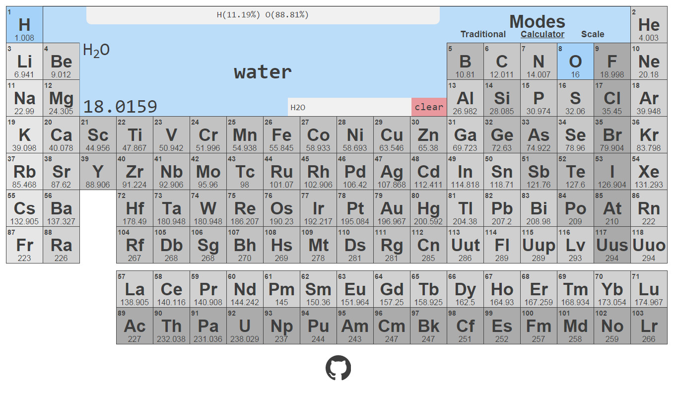 For Your Chemists Interactive Periodic Table