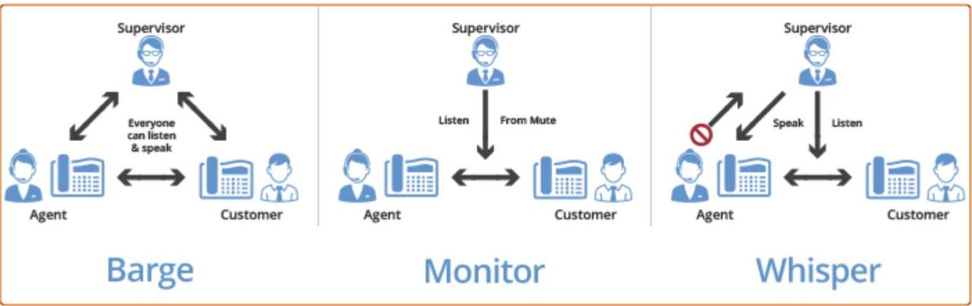 call barge, call monitor and call whisper